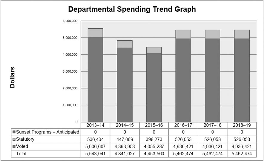 Departmental Spending Graph 2013-2019