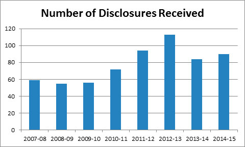 Graph - Number of Disclosures Received