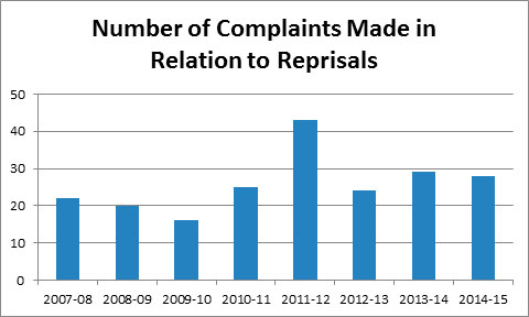 Graph 2 - Number of Complaints Made in Relation to Reprisals