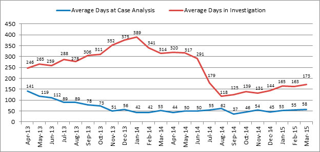 Graph 3 - Average Number of Days Current Files Have Been Open at Each File Stage