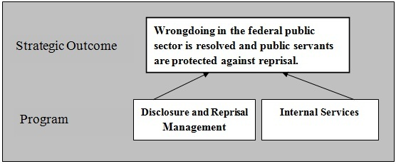 Graphic depicting the Office of the Public Sector Integrity Commissioner's Strategic Outcome and Programs.