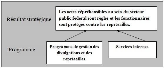Graphique représentant le résultat stratégique et l'architecture des activités du programme du Commissariat à l'intégrité du secteur public.