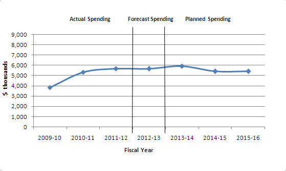 Graphic depicting spending trend by fiscal year