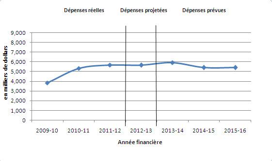 Graphique représentant les tendances des dépenses par année financière